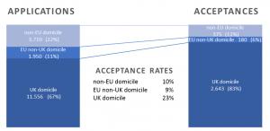20150311 Oxbridgebwerbung international acceptance rates